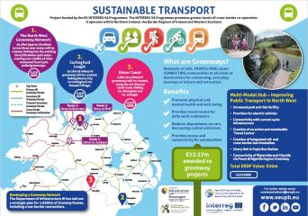 Sustainable Transport Infographic